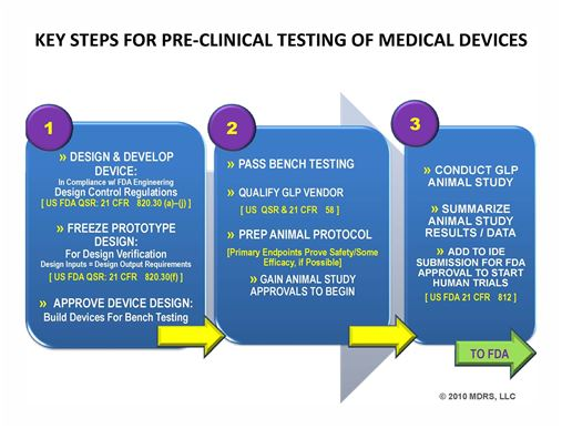 Preclinical Testing of Medical Devices Fuller, KL mdrsllc.com