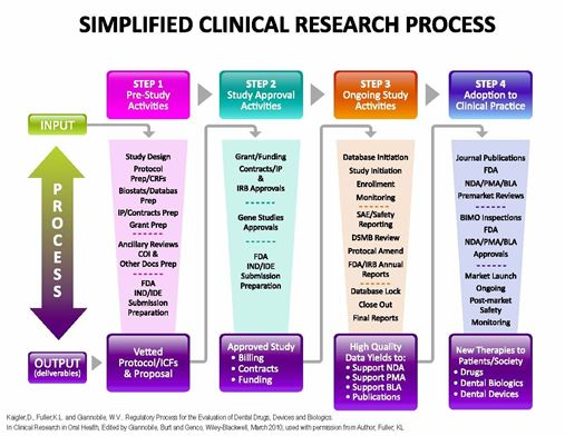 Simplified Clin Research Proc Fuller,KL mdrsllc.com